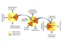 Afbeelding Basisdocumentatie voor de probleemstoffen binnen de KRW